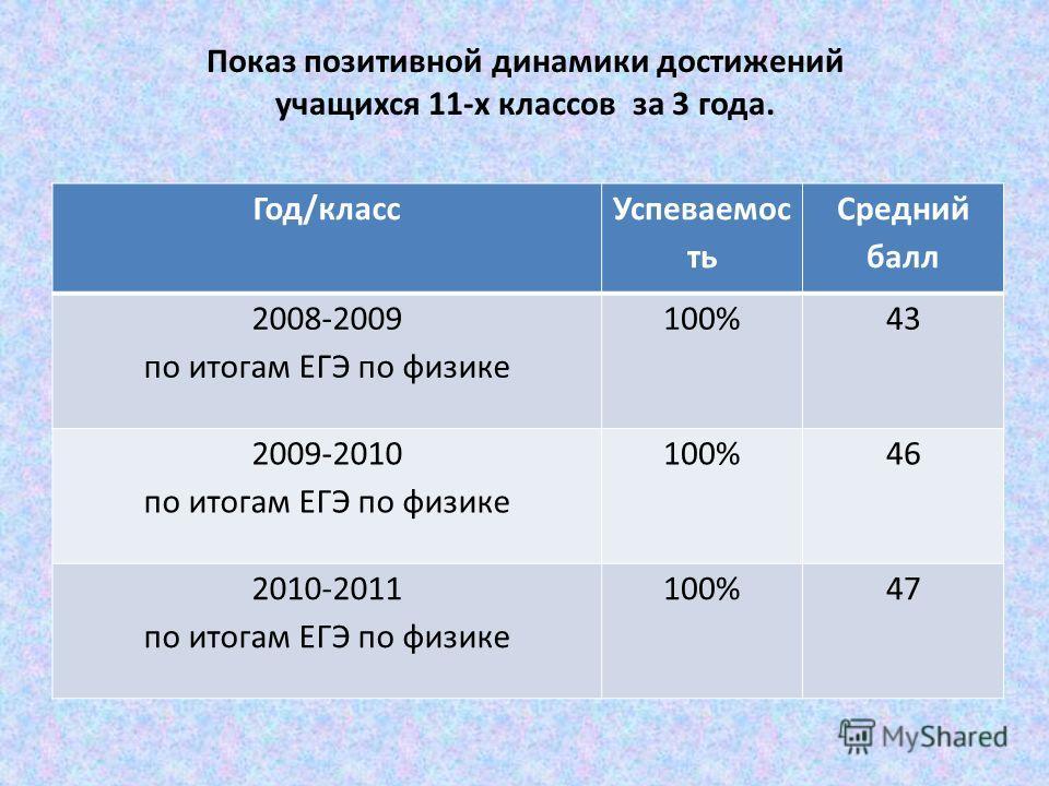 Показ позитивной динамики достижений учащихся 11-х классов за 3 года. Год/класс Успеваемос ть Средний балл 2008-2009 по итогам ЕГЭ по физике 100%43 2009-2010 по итогам ЕГЭ по физике 100%46 2010-2011 по итогам ЕГЭ по физике 100%47