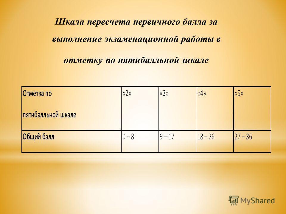 Шкала пересчета первичного балла за выполнение экзаменационной работы в отметку по пятибалльной шкале