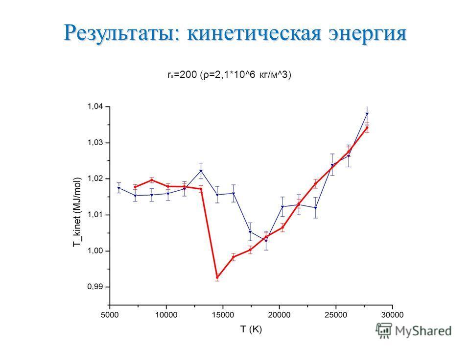 Результаты: кинетическая энергия r s =200 (ρ=2,1*10^6 кг/м^3)
