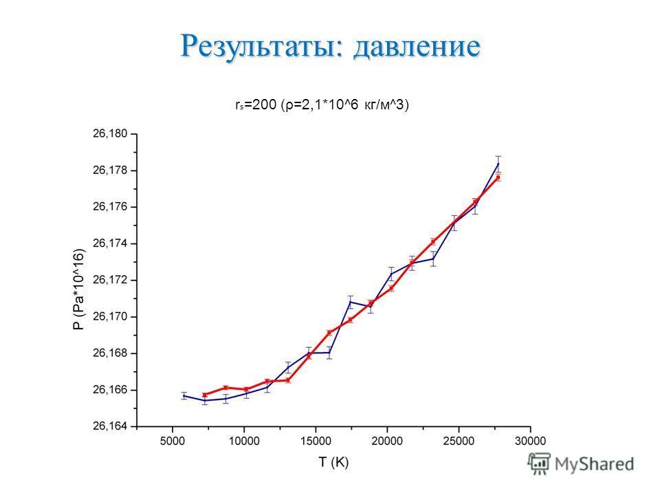 Результаты: давление r s =200 (ρ=2,1*10^6 кг/м^3)