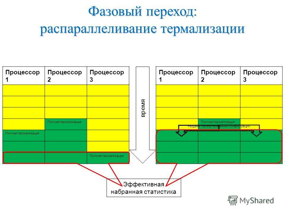 Фазовый переход: распараллеливание термализации Процессор 1 Процессор 2 Процессор 3 Полная термализация Процессор 1 Процессор 2 Процессор 3 Полная термализация Раздача термализованной конфигурации время Эффективная набранная статистика