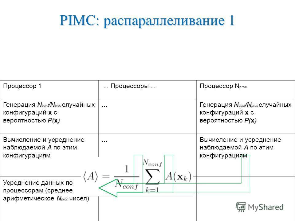 Процессор 1... Процессоры...Процессор N proc N conf /N proc x P(x) Генерация N conf /N proc случайных конфигураций x с вероятностью P(x) … A Вычисление и усреднение наблюдаемой A по этим конфигурациям … N proc Усреднение данных по процессорам (средне