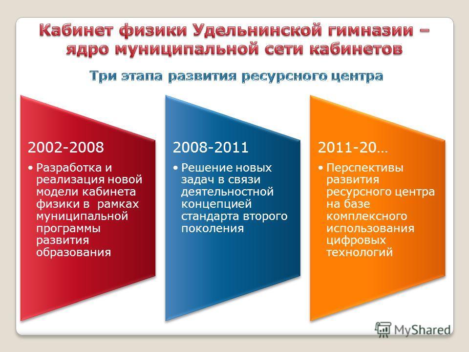 2002-2008 Разработка и реализация новой модели кабинета физики в рамках муниципальной программы развития образования 2008-2011 Решение новых задач в связи деятельностной концепцией стандарта второго поколения 2011-20… Перспективы развития ресурсного