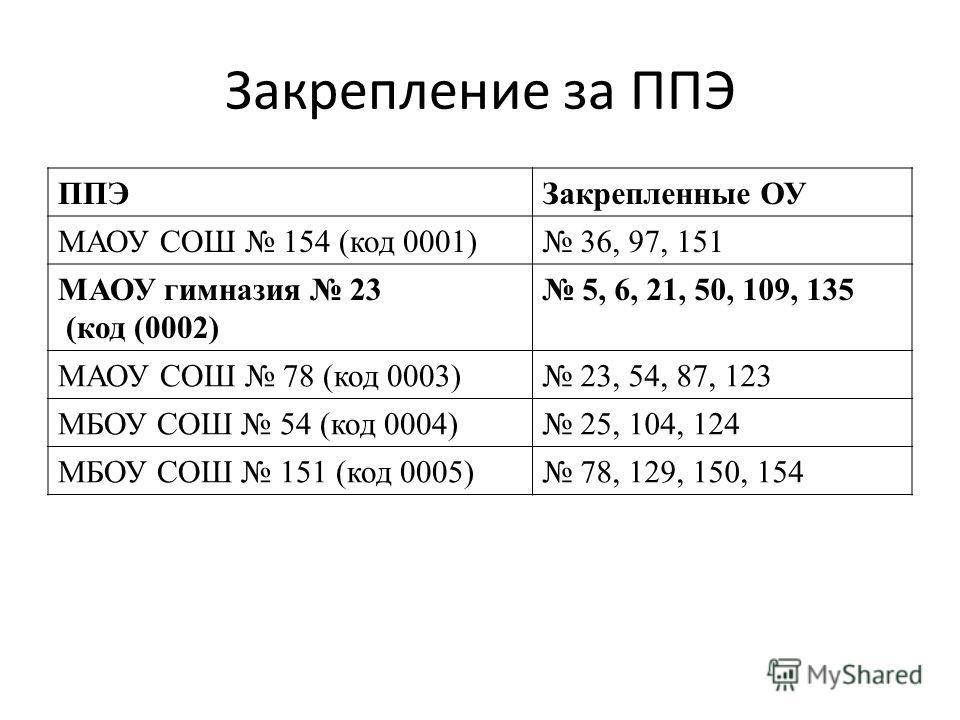 Закрепление за ППЭ ППЭЗакрепленные ОУ МАОУ СОШ 154 (код 0001) 36, 97, 151 МАОУ гимназия 23 (код (0002) 5, 6, 21, 50, 109, 135 МАОУ СОШ 78 (код 0003) 23, 54, 87, 123 МБОУ СОШ 54 (код 0004) 25, 104, 124 МБОУ СОШ 151 (код 0005) 78, 129, 150, 154