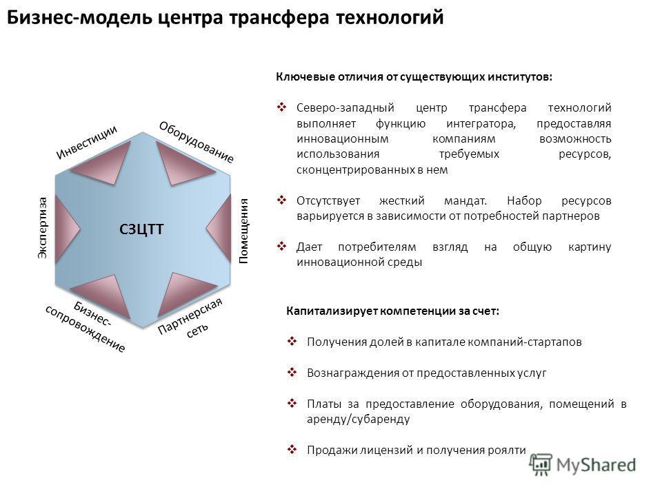 Бизнес-модель центра трансфера технологий 4 Ключевые отличия от существующих институтов: Северо-западный центр трансфера технологий выполняет функцию интегратора, предоставляя инновационным компаниям возможность использования требуемых ресурсов, скон