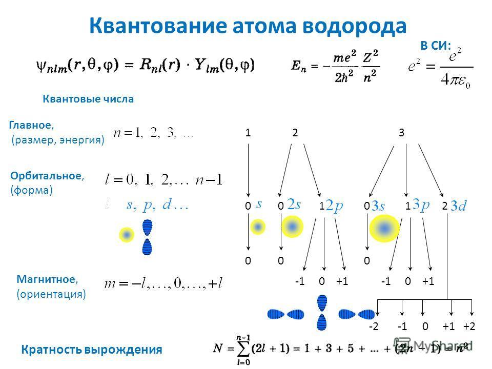 Квантовые числа Главное, (размер, энергия) Орбитальное, (форма) Магнитное, (ориентация) 1 0 0 2 01 0 3 0 12 0 0 +1 0+1 0 +2-2 Квантование атома водорода В СИ: Кратность вырождения