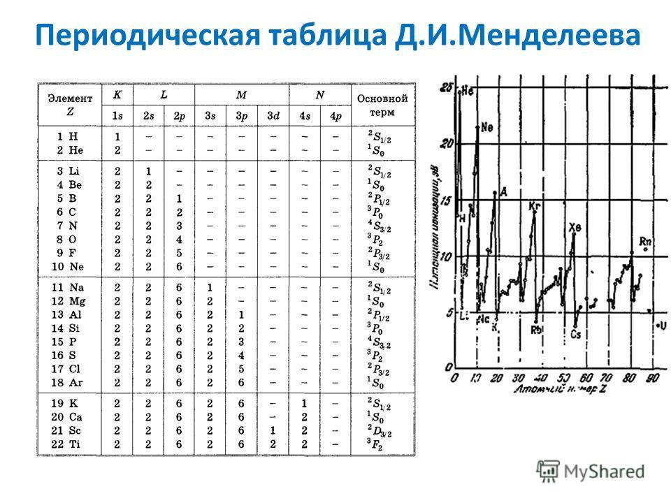 Периодическая таблица Д.И.Менделеева