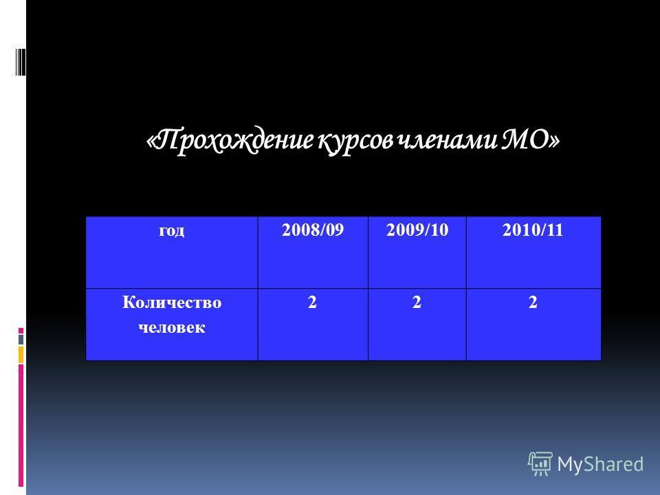 Диаграмма 2 «Квалификационные категории членов членов МО»