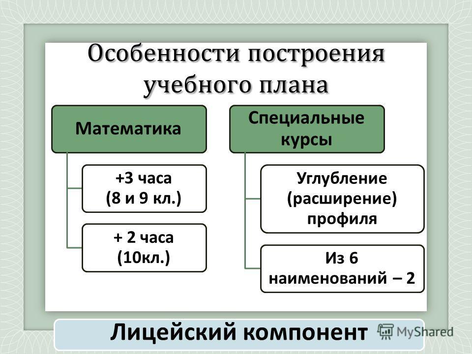 Особенности построения учебного плана Лицейский компонент Математика +3 часа (8 и 9 кл.) + 2 часа (10кл.) Специальные курсы Углубление (расширение) профиля Из 6 наименований – 2