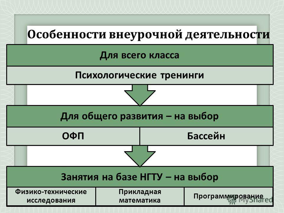 Особенности внеурочной деятельности Занятия на базе НГТУ – на выбор Физико-технические исследования Прикладная математика Программирование Для общего развития – на выбор ОФПБассейн Для всего класса Психологические тренинги
