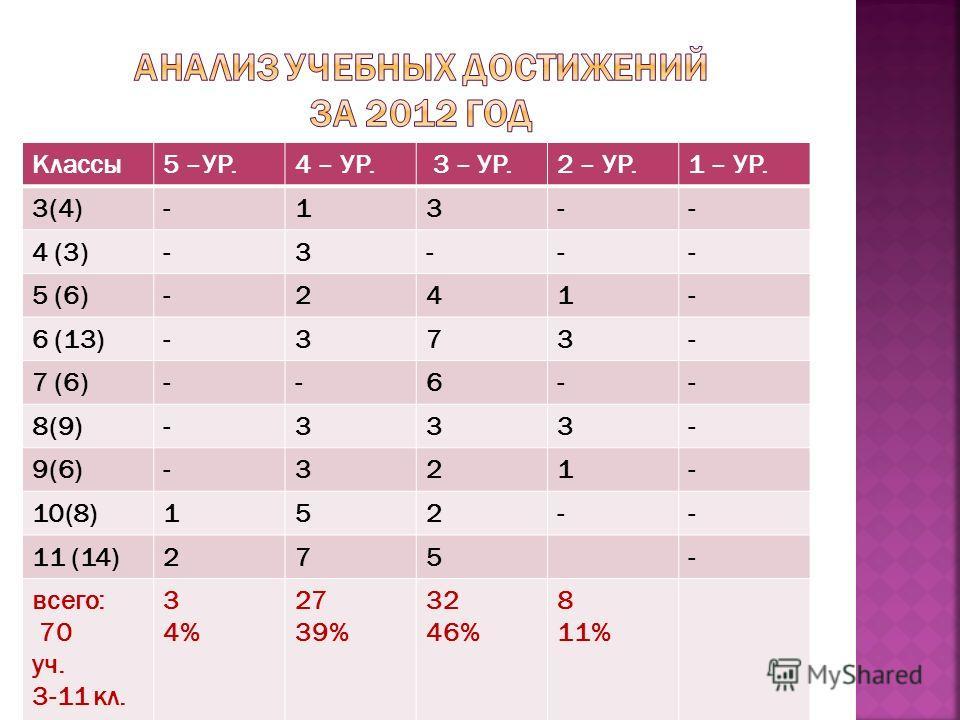 Классы5 –УР.4 – УР. 3 – УР.2 – УР.1 – УР. 3(4)-13-- 4 (3)-3--- 5 (6)-241- 6 (13)-373- 7 (6)--6-- 8(9)-333- 9(6)-321- 10(8)152-- 11 (14)275- всего: 70 уч. 3-11 кл. 3 4% 27 39% 32 46% 8 11%
