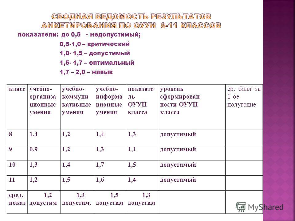 показатели: до 0,5 - недопустимый; 0,5-1,0 – критический 1,0- 1,5 – допустимый 1,5- 1,7 – оптимальный 1,7 – 2,0 – навык классучебно- организа ционные умения учебно- коммуни кативные умения учебно- информа ционные умения показате ль ОУУН класса уровен
