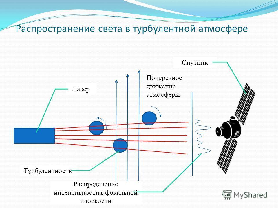 Распространение света в турбулентной атмосфере Лазер Спутник Турбулентность Поперечное движение атмосферы Распределение интенсивности в фокальной плоскости