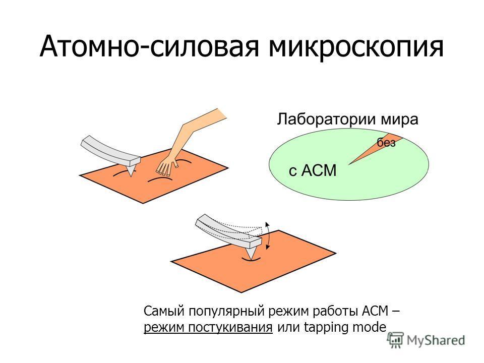 Атомно-силовая микроскопия Самый популярный режим работы АСМ – режим постукивания или tapping mode