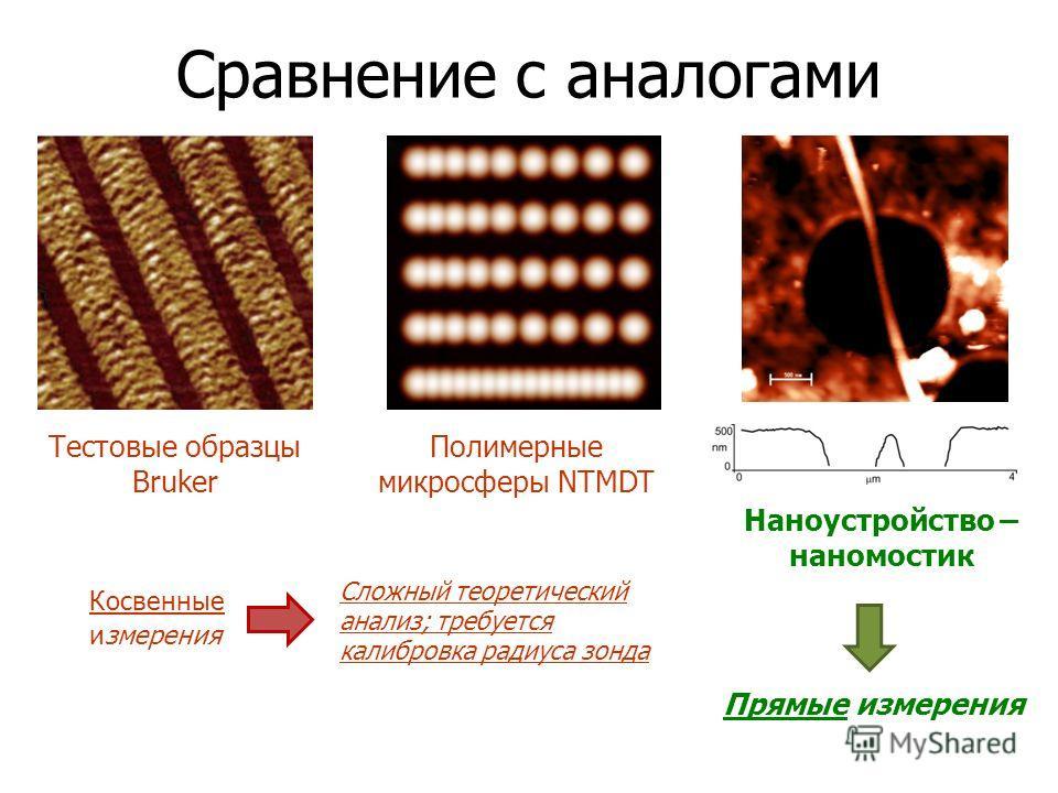 Сравнение с аналогами Тестовые образцы Bruker Полимерные микросферы NTMDT Наноустройство – наномостик Косвенные измерения Прямые измерения Сложный теоретический анализ; требуется калибровка радиуса зонда