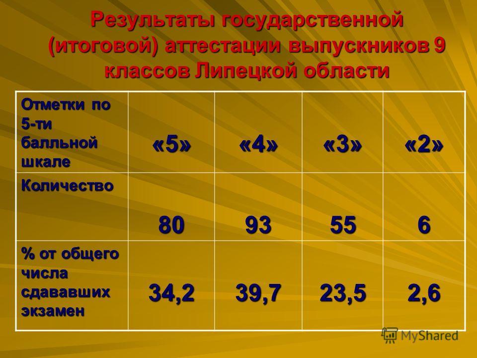 Результаты государственной (итоговой) аттестации выпускников 9 классов Липецкой области Отметки по 5-ти балльной шкале «5»«4»«3»«2» Количество8093556 % от общего числа сдававших экзамен 34,239,723,52,6