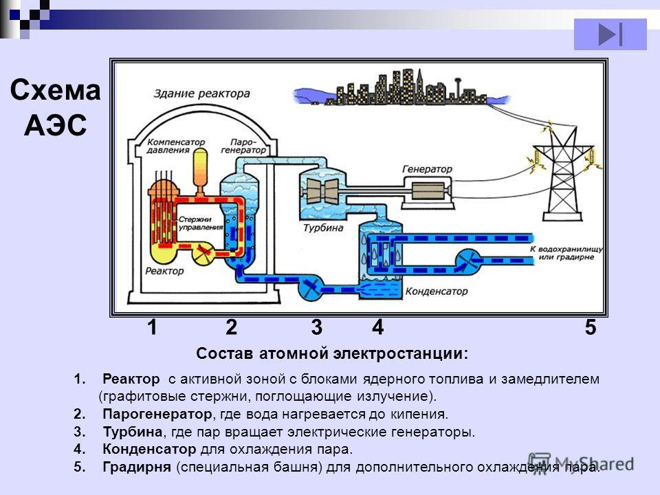 1. Реактор с активной зоной с блоками ядерного топлива и замедлителем (графитовые стержни, поглощающие излучение). 2. Парогенератор, где вода нагревается до кипения. 3. Турбина, где пар вращает электрические генераторы. 4. Конденсатор для охлаждения