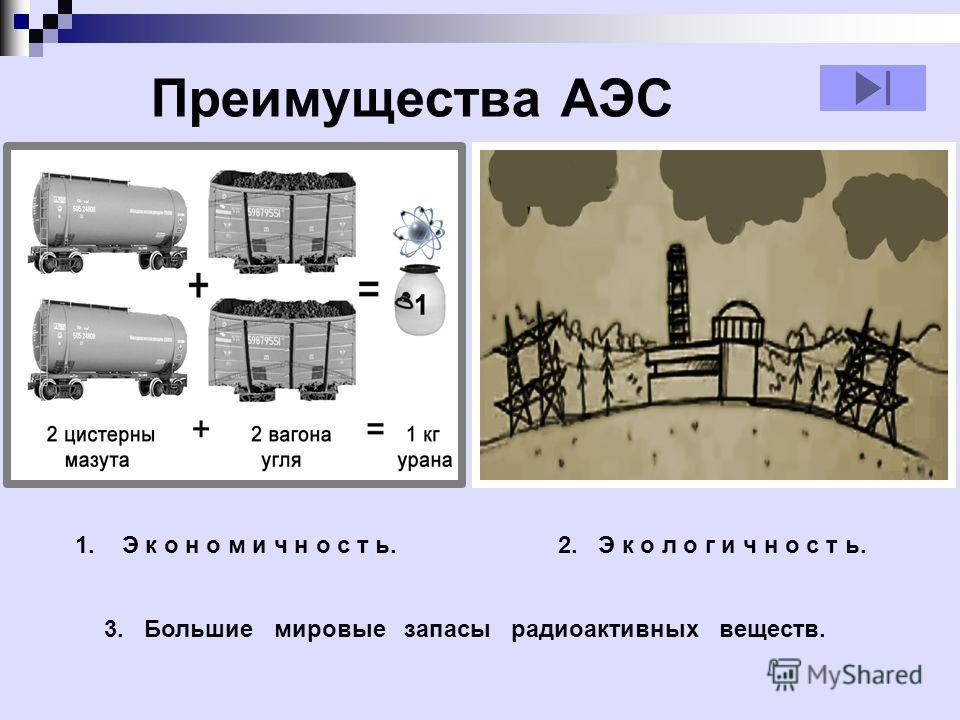 Преимущества АЭС 1. Э к о н о м и ч н о с т ь.2. Э к о л о г и ч н о с т ь. 3. Большие мировые запасы радиоактивных веществ.