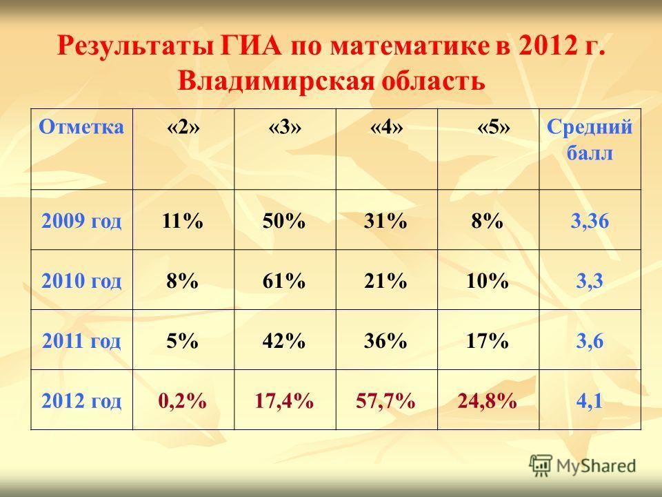 Результаты ГИА по математике в 2012 г. Владимирская область Отметка«2»«3»«4» «5»Средний балл 2009 год11%50%31%8%3,36 2010 год8%61%21%10%3,3 2011 год5%42%36%17%3,6 2012 год0,2%17,4%57,7%24,8%4,1
