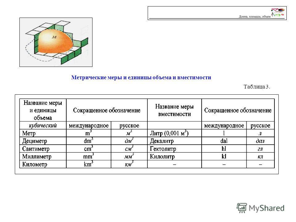 Таблица 3. Метрические меры и единицы объема и вместимости