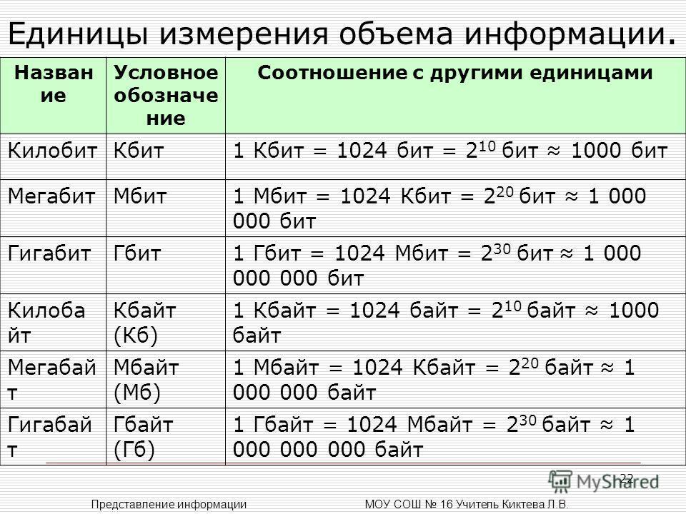 22 Единицы измерения объема информации. Назван ие Условное обозначе ние Соотношение с другими единицами КилобитКбит1 Кбит = 1024 бит = 2 10 бит 1000 бит МегабитМбит1 Мбит = 1024 Кбит = 2 20 бит 1 000 000 бит ГигабитГбит1 Гбит = 1024 Мбит = 2 30 бит 1