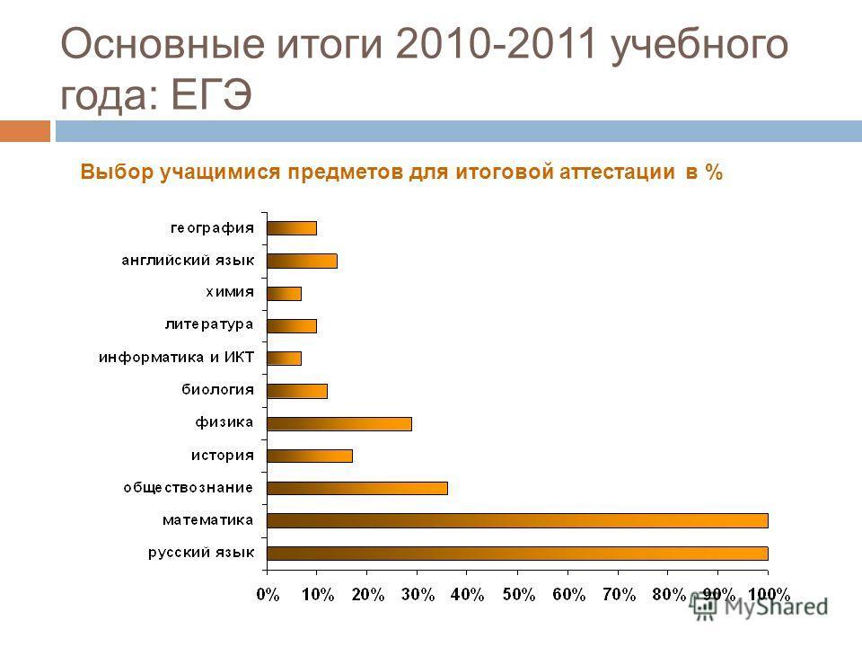 Выбор учащимися предметов для итоговой аттестации в % Основные итоги 2010-2011 учебного года: ЕГЭ