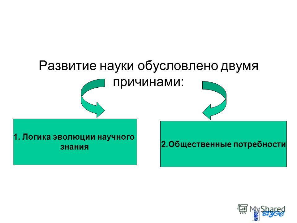 Развитие науки обусловлено двумя причинами: 1. Логика эволюции научного знания 2.Общественные потребности