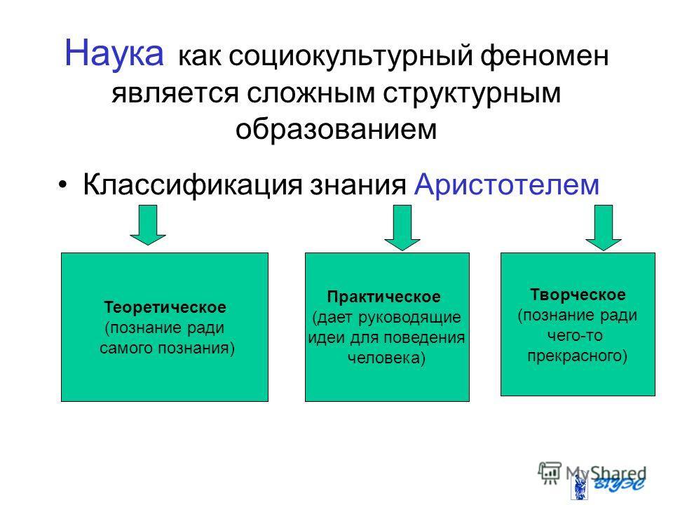 Наука как социокультурный феномен является сложным структурным образованием Классификация знания Аристотелем Теоретическое (познание ради самого познания) Практическое (дает руководящие идеи для поведения человека) Творческое (познание ради чего-то п