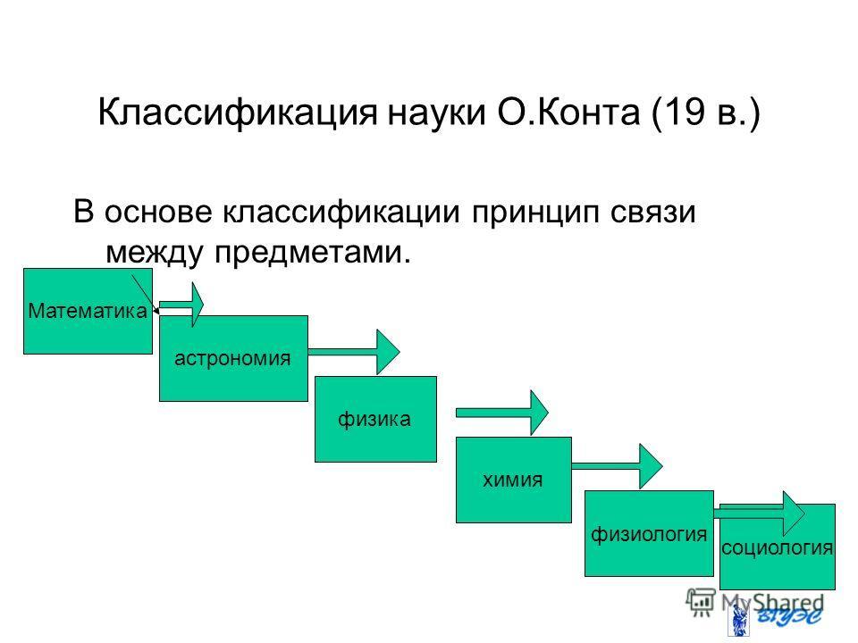 Классификация науки О.Конта (19 в.) В основе классификации принцип связи между предметами. Математика астрономия физика химия физиология социология