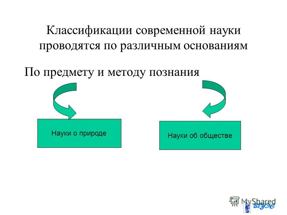 Классификации современной науки проводятся по различным основаниям По предмету и методу познания Науки о природе Науки об обществе
