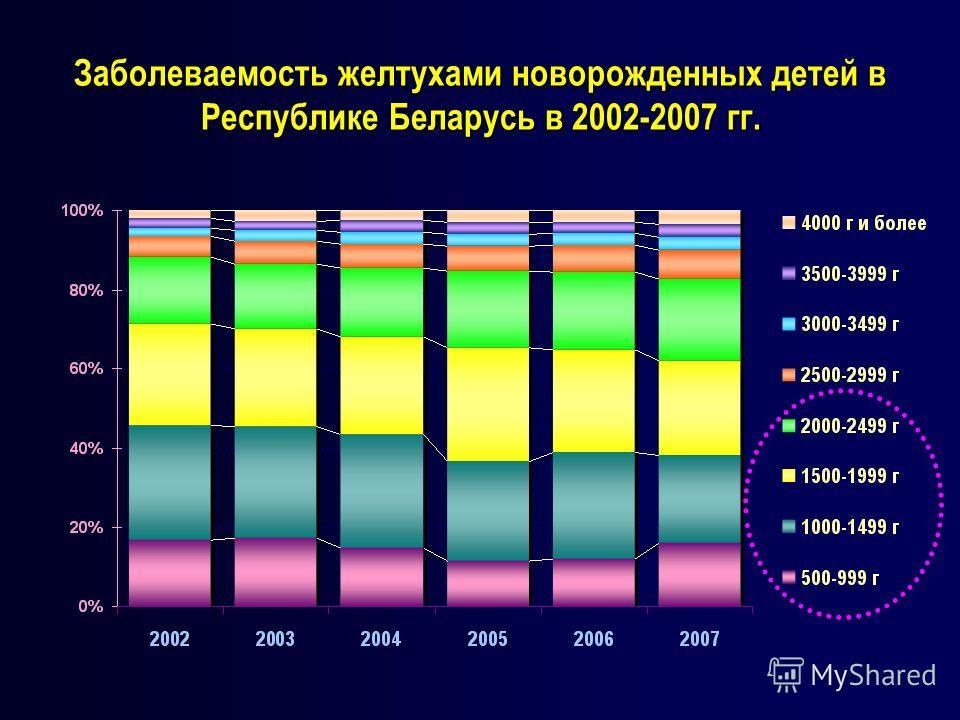 Заболеваемость желтухами новорожденных детей в Республике Беларусь в 2002-2007 гг.