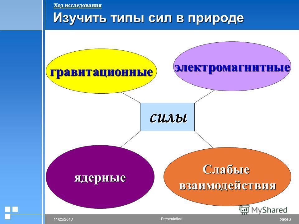 page 311/22/2013 Presentation Изучить типы сил в природе силы гравитационные электромагнитные ядерные Слабыевзаимодействия Ход исследования