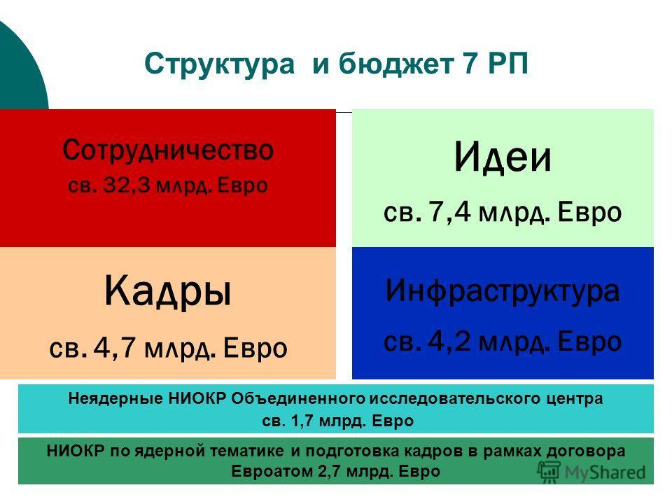 НИОКР по ядерной тематике и подготовка кадров в рамках договора Евроатом 2,7 млрд. Евро Структура и бюджет 7 РП Сотрудничество св. 32,3 млрд. Евро Идеи св. 7,4 млрд. Евро Кадры св. 4,7 млрд. Евро Инфраструктура св. 4,2 млрд. Евро Неядерные НИОКР Объе