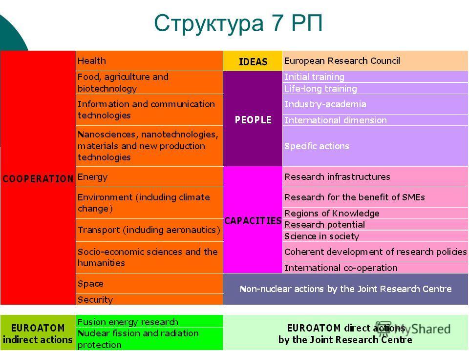 Структура 7 РП