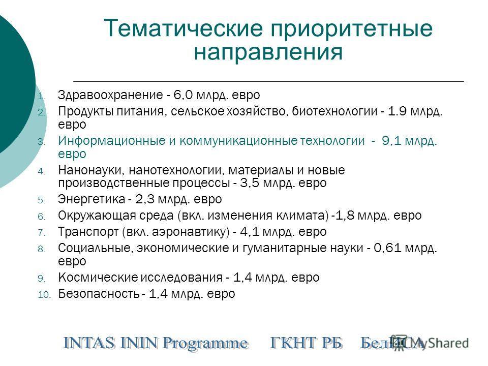 Тематические приоритетные направления 1. Здравоохранение - 6,0 млрд. евро 2. Продукты питания, сельское хозяйство, биотехнологии - 1.9 млрд. евро 3. Информационные и коммуникационные технологии - 9,1 млрд. евро 4. Нанонауки, нанотехнологии, материалы