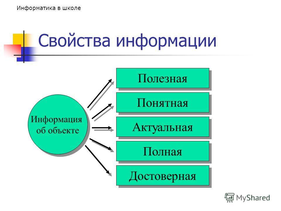 Информатика в школе Свойства информации Информация об объекте Полезная Понятная Актуальная Полная Достоверная