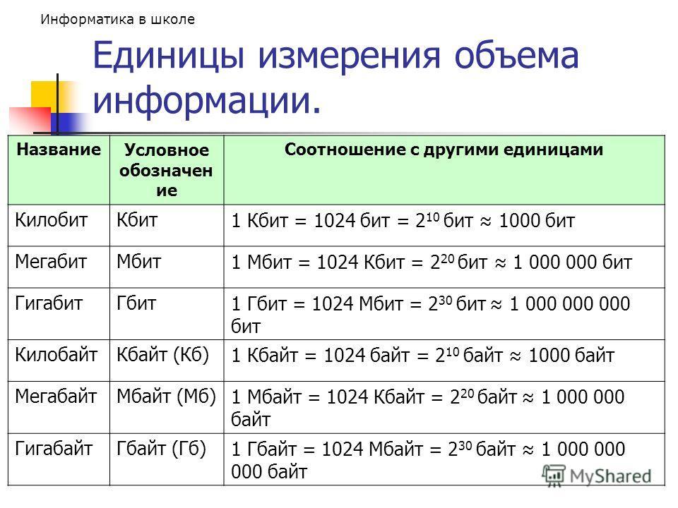 Информатика в школе Единицы измерения объема информации. НазваниеУсловное обозначен ие Соотношение с другими единицами КилобитКбит1 Кбит = 1024 бит = 2 10 бит 1000 бит МегабитМбит1 Мбит = 1024 Кбит = 2 20 бит 1 000 000 бит ГигабитГбит1 Гбит = 1024 Мб