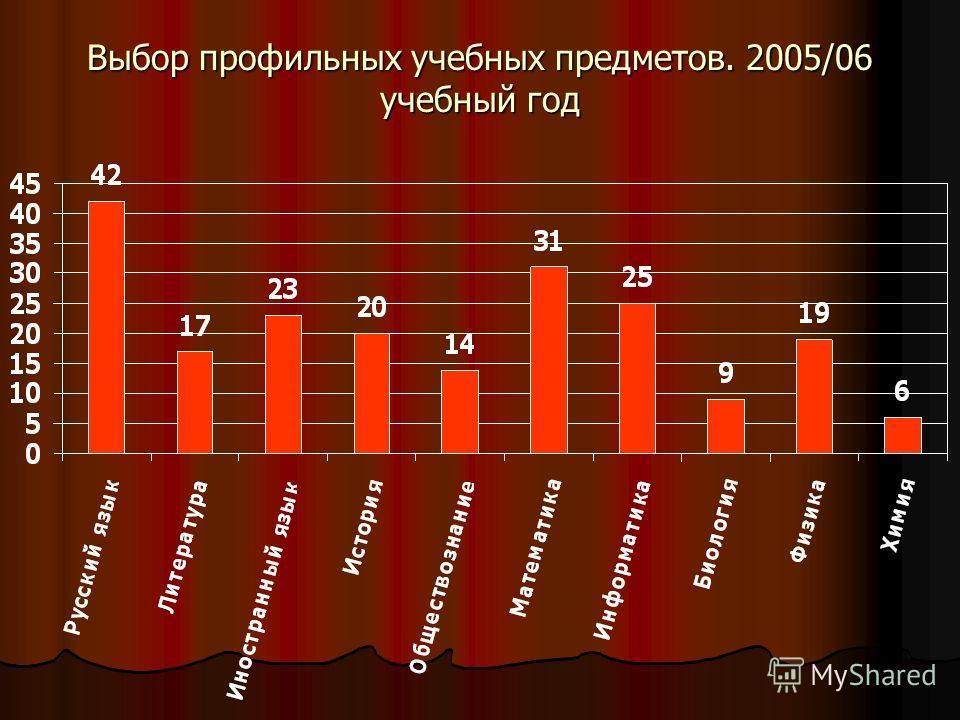 Выбор профильных учебных предметов. 2005/06 учебный год