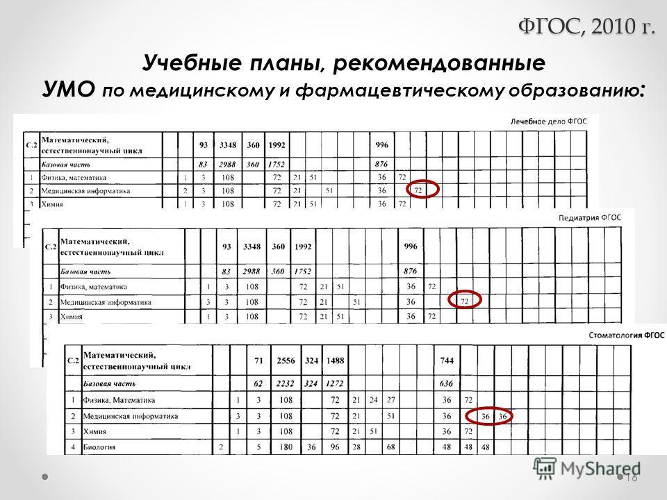 Учебные планы, рекомендованные УМО по медицинскому и фармацевтическому образованию : ФГОС, 2010 г. 16