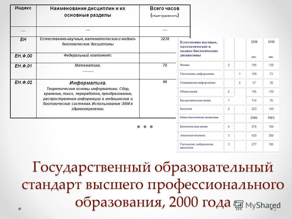 Государственный образовательный стандарт высшего профессионального образования, 2000 года Индекс Наименование дисциплин и их основные разделы Всего часов ( общая трудоемкость ) … …. ЕН Естественно-научные, математические и медико- биологические дисци