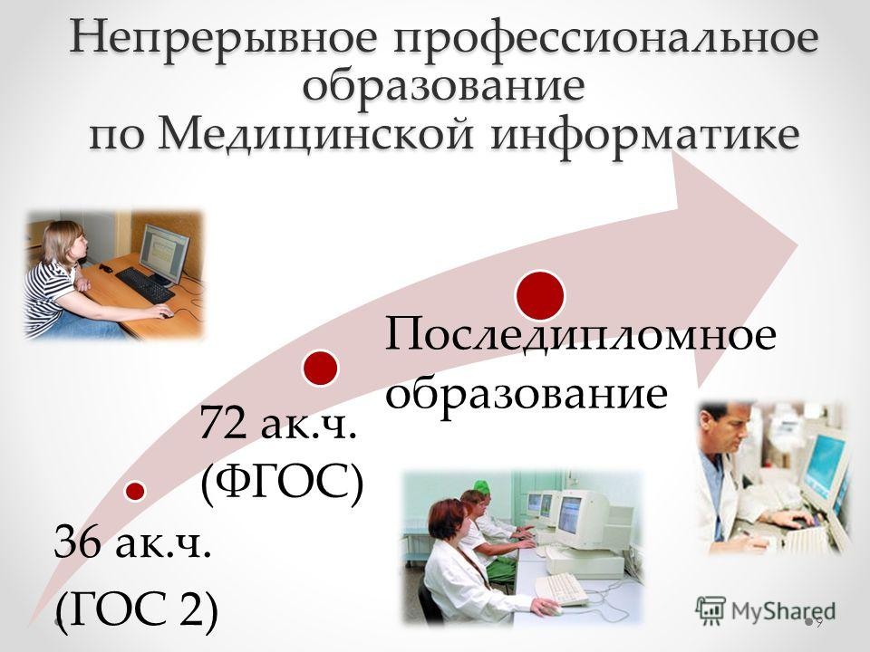 Непрерывное профессиональное образование по Медицинской информатике 36 ак.ч. (ГОС 2) 72 ак.ч. (ФГОС) Последипломное образование 9