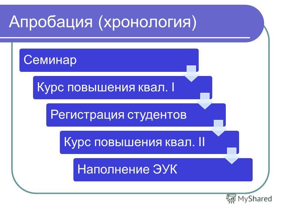 Апробация (хронология) СеминарКурс повышения квал. IРегистрация студентовКурс повышения квал. IIНаполнение ЭУК