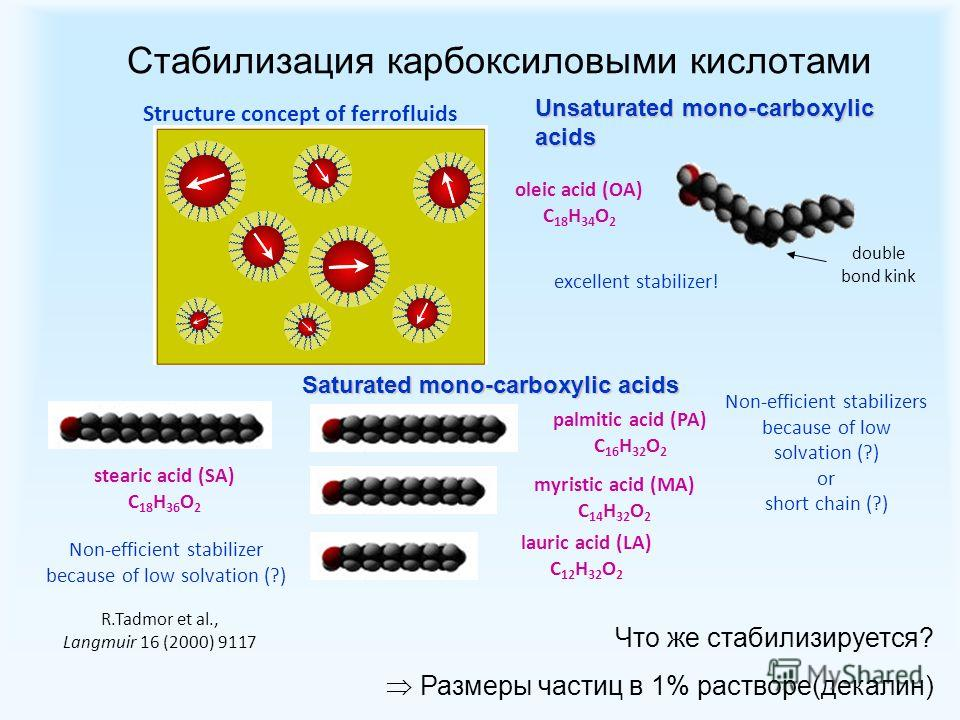 R.Tadmor et al., Langmuir 16 (2000) 9117 Unsaturated mono-carboxylic acids palmitic acid (PA) C 16 H 32 O 2 myristic acid (MA) C 14 H 32 O 2 lauric acid (LA) C 12 H 32 O 2 stearic acid (SA) C 18 H 36 O 2 oleic acid (OA) C 18 H 34 O 2 excellent stabil