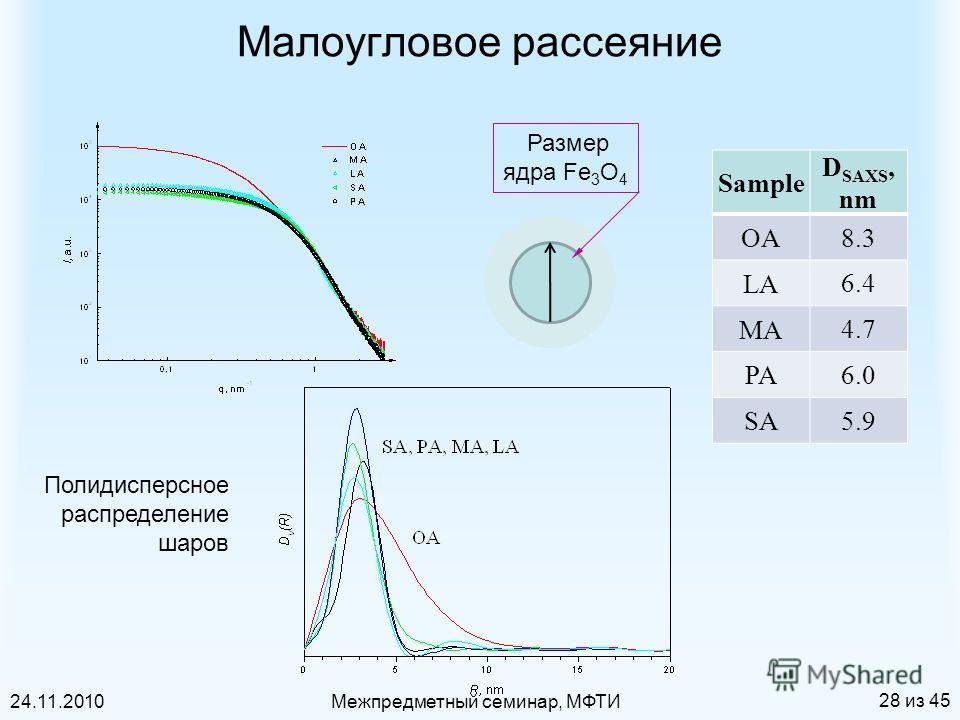 24.11.2010Межпредметный семинар, МФТИ 28 из 45 Малоугловое рассеяние Sample D SAXS, nm OA 8.3 LA 6.46.4 MA 4.7 PA 6.0 SA 5.9 Размер ядра Fe 3 O 4 Полидисперсное распределение шаров