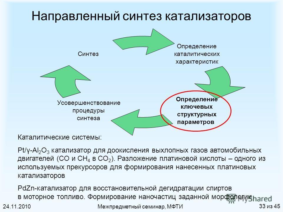 24.11.2010Межпредметный семинар, МФТИ 33 из 45 Направленный синтез катализаторов Каталитические системы: Pt/γ-Al 2 O 3 катализатор для доокисления выхлопных газов автомобильных двигателей (CO и CH 4 в CO 2 ). Разложение платиновой кислоты – одного из