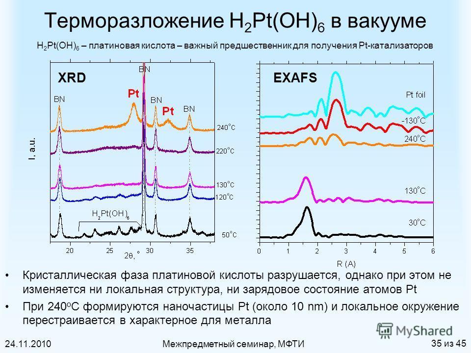 24.11.2010Межпредметный семинар, МФТИ 35 из 45 Терморазложение H 2 Pt(OH) 6 в вакууме Кристаллическая фаза платиновой кислоты разрушается, однако при этом не изменяется ни локальная структура, ни зарядовое состояние атомов Pt При 240 o C формируются