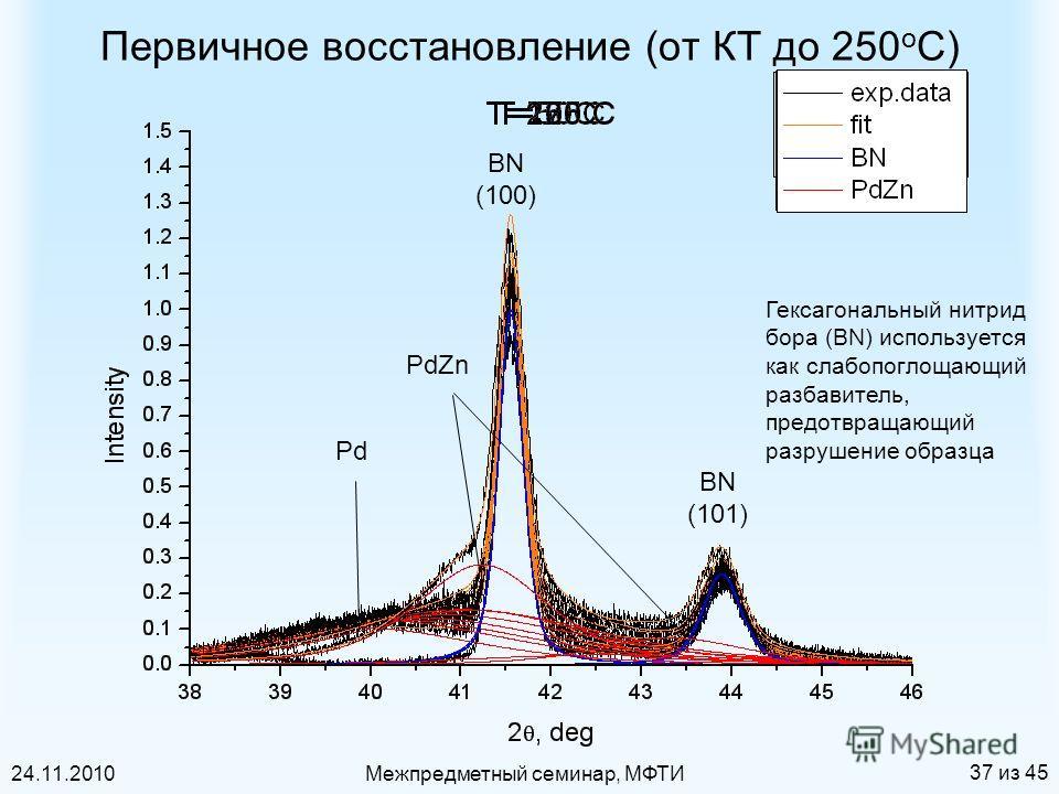 24.11.2010Межпредметный семинар, МФТИ 37 из 45 BN (100) BN (101) Pd PdZn Первичное восстановление (от КТ до 250 о С) Гексагональный нитрид бора (BN) используется как слабопоглощающий разбавитель, предотвращающий разрушение образца