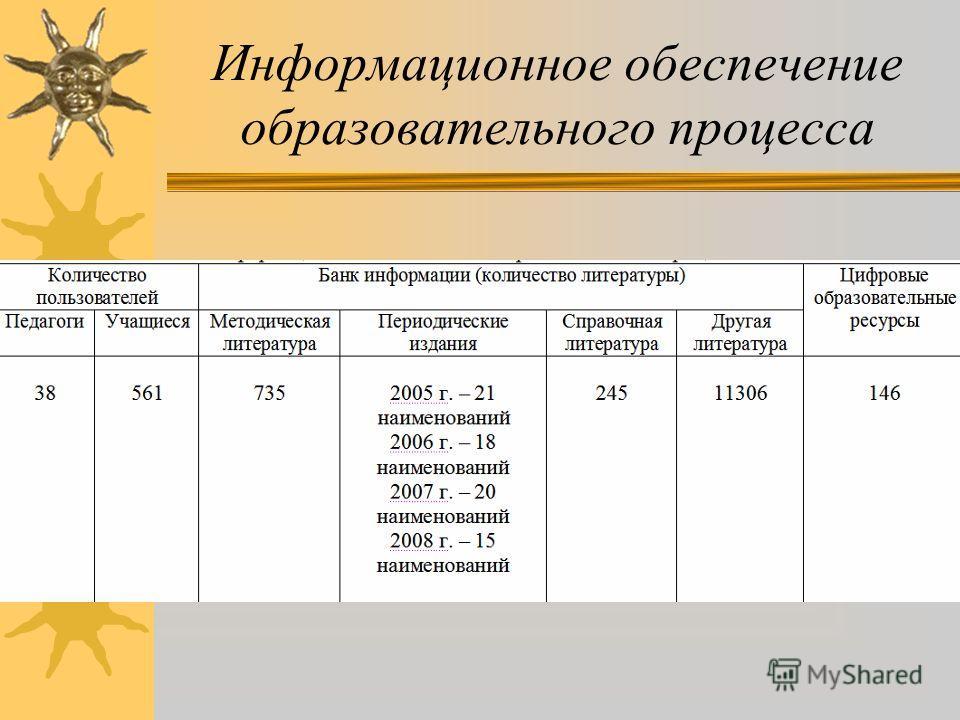 Социальный паспорт МОУ СОШ 101