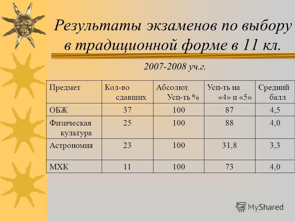 Результаты ЕГЭ 2007-2008 уч.г. ПредметКоличество сдававших Абсолют. усп-ть % Усп-ть % на «4»и«5» Средний балл Математика (ЕГЭ)4279,6313,4 Сочинение37100/10067,0/57,03,6 Изложение5100/10060,0/57,03,8 Русский язык2095854 Литература1100 4,0 История3100