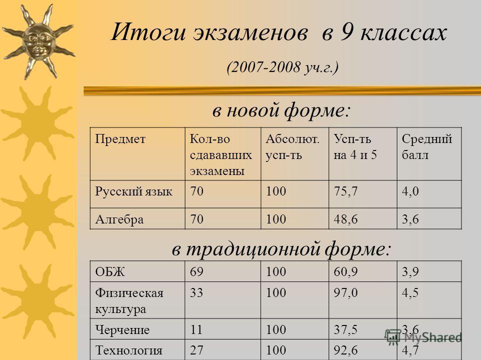 Результаты экзаменов по выбору в традиционной форме в 11 кл. 2007-2008 уч.г. ПредметКол-во сдавших Абсолют. Усп-ть % Усп-ть на «4» и «5» Средний балл ОБЖ37100874,5 Физическая культура 25100884,0 Астрономия2310031,83,3 МХК11100734,0